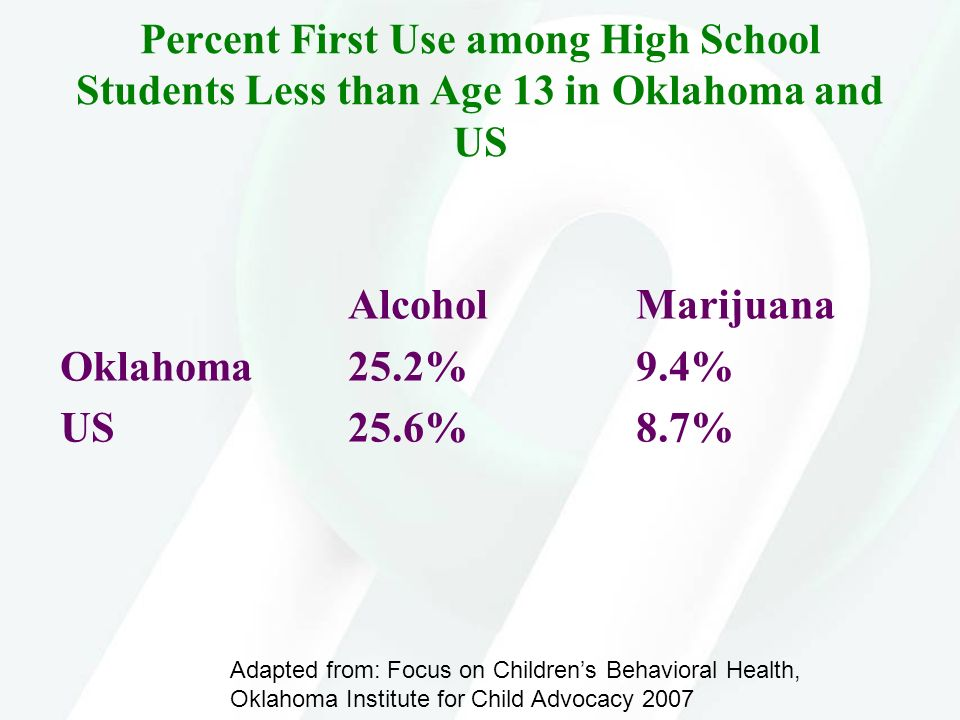 Percent First Use among High School Students Less than Age 13 in Oklahoma and US
