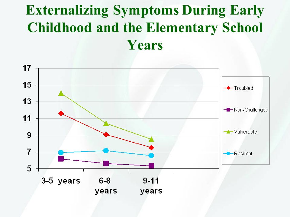 Externalizing Symptoms During Early Childhood and the Elementary School Years