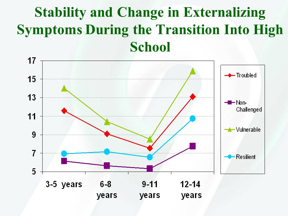 Stability and Change in Externalizing Symptoms During the Transition Into High School