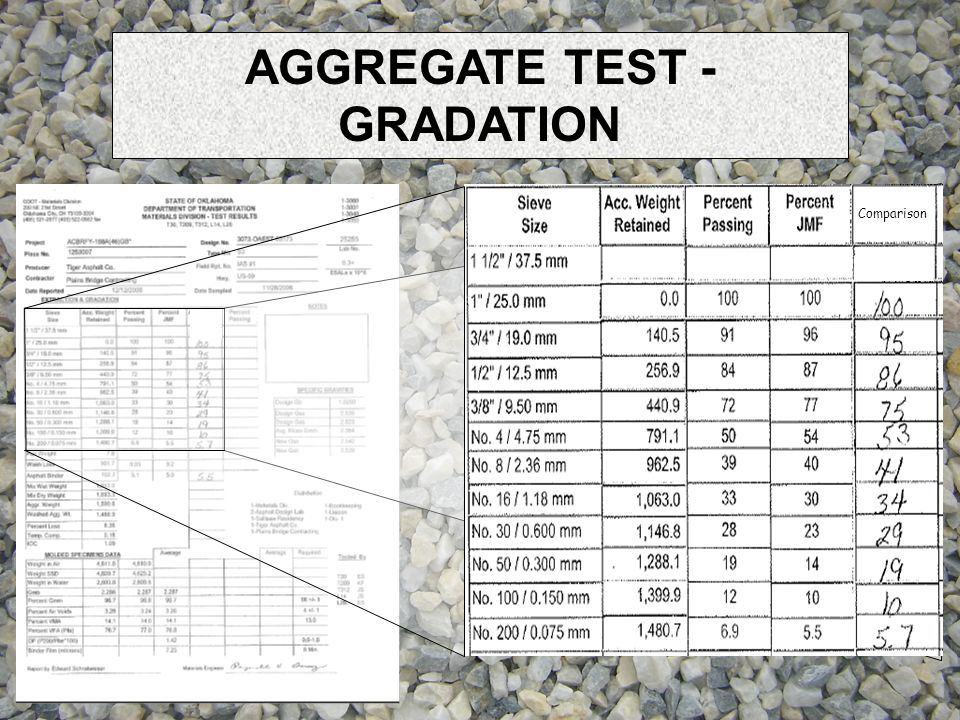 AGGREGATE TEST - GRADATION