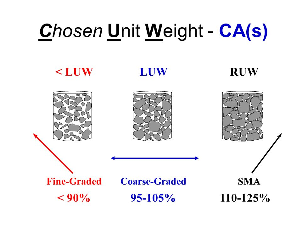 Chosen Unit Weight - CA(s)