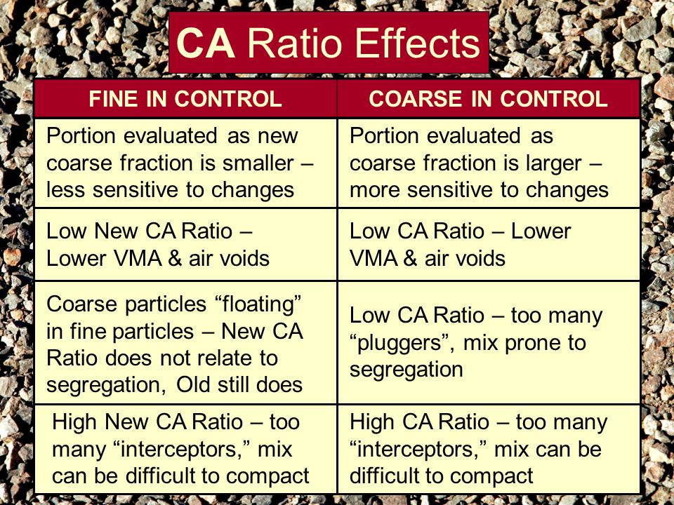 CA Ratio Effects FINE IN CONTROL COARSE IN CONTROL