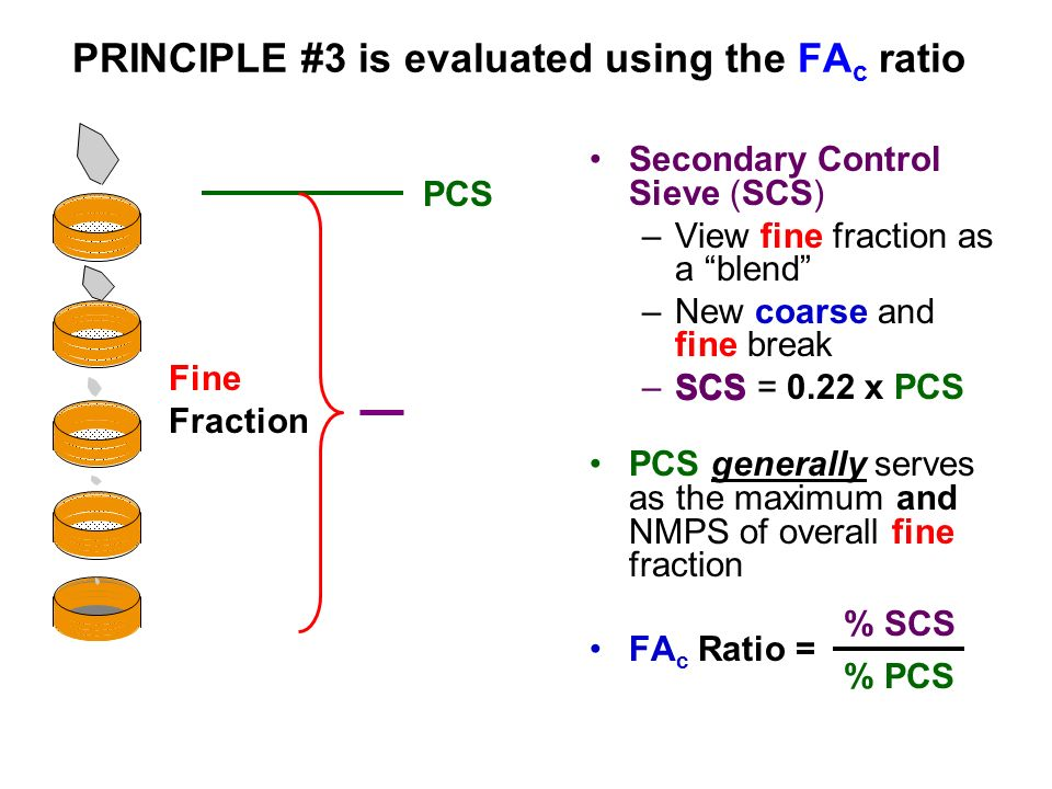 PRINCIPLE #3 is evaluated using the FAc ratio