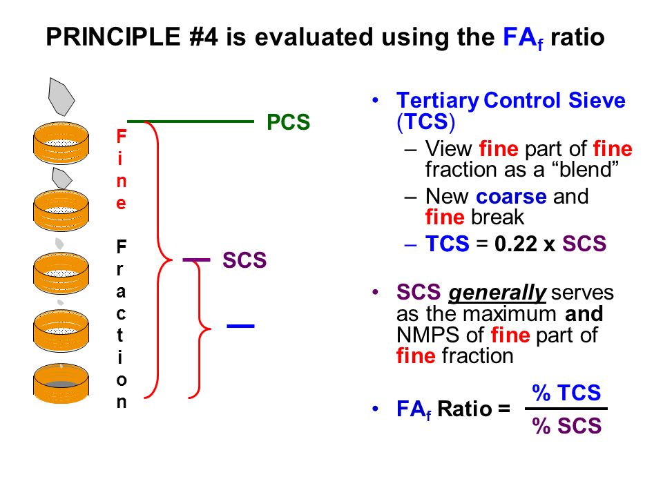 PRINCIPLE #4 is evaluated using the FAf ratio