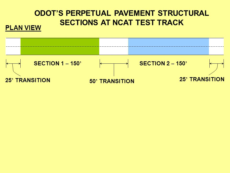 ODOT'S PERPETUAL PAVEMENT STRUCTURAL SECTIONS AT NCAT TEST TRACK