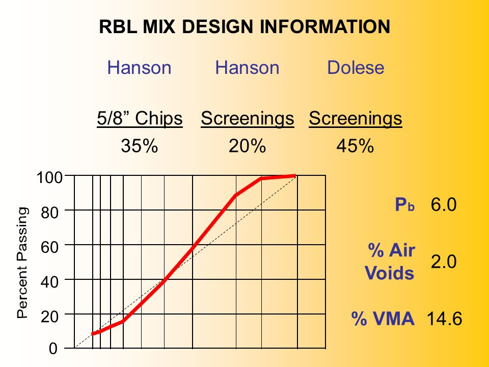 RBL MIX DESIGN INFORMATION Hanson Dolese 5/8 Chips Screenings 35% 20%