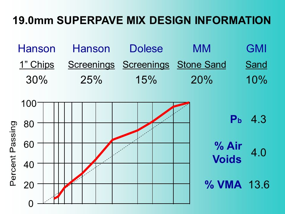 19.0mm SUPERPAVE MIX DESIGN INFORMATION Hanson Dolese MM GMI