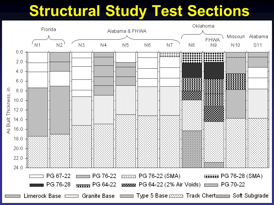 Structural Study Test Sections