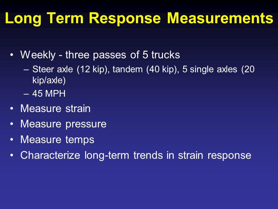 Long Term Response Measurements