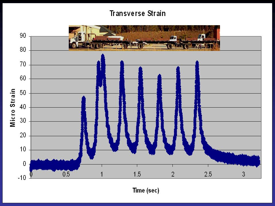 Graph shows transverse strain in section N9 for one truck pass
