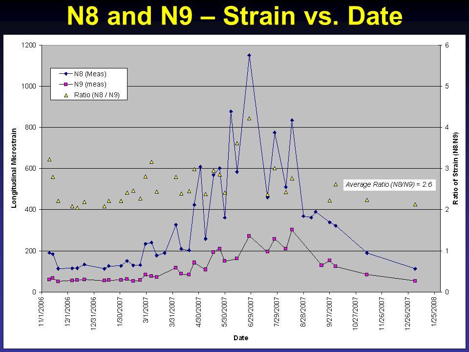 N8 and N9 – Strain vs. Date