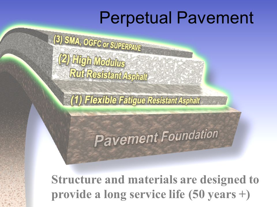 Perpetual Pavement Structure and materials are designed to provide a long service life (50 years +)