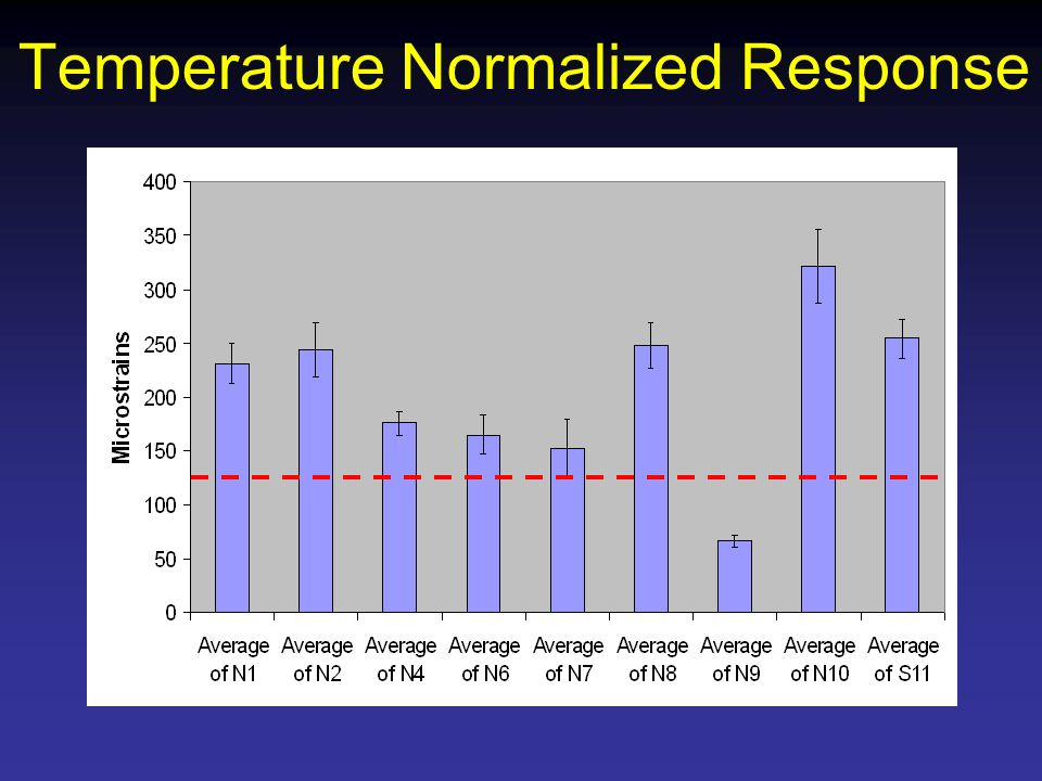 Temperature Normalized Response