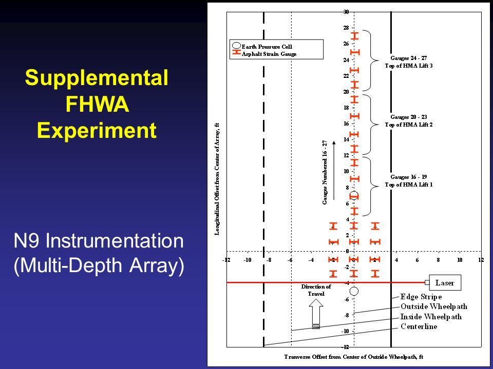 Supplemental FHWA Experiment