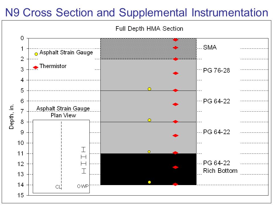 N9 Cross Section and Supplemental Instrumentation