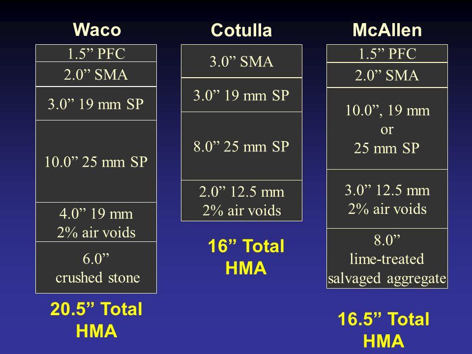 Waco Cotulla McAllen 16 Total HMA 20.5 Total HMA 16.5 Total HMA