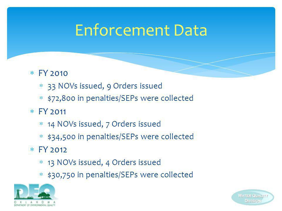 Enforcement Data FY 2010 FY 2011 FY 2012
