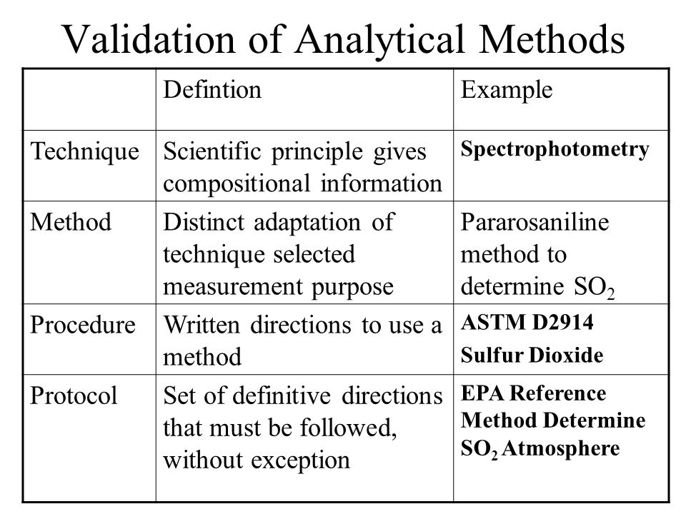 laboratory analytical methods The following is a listing of analytical methods commonly utilized by con-test analytical laboratory deviations from tests and calibration methods shall occur only if the deviation has been documented, technically justified, authorized, and accepted by the client.