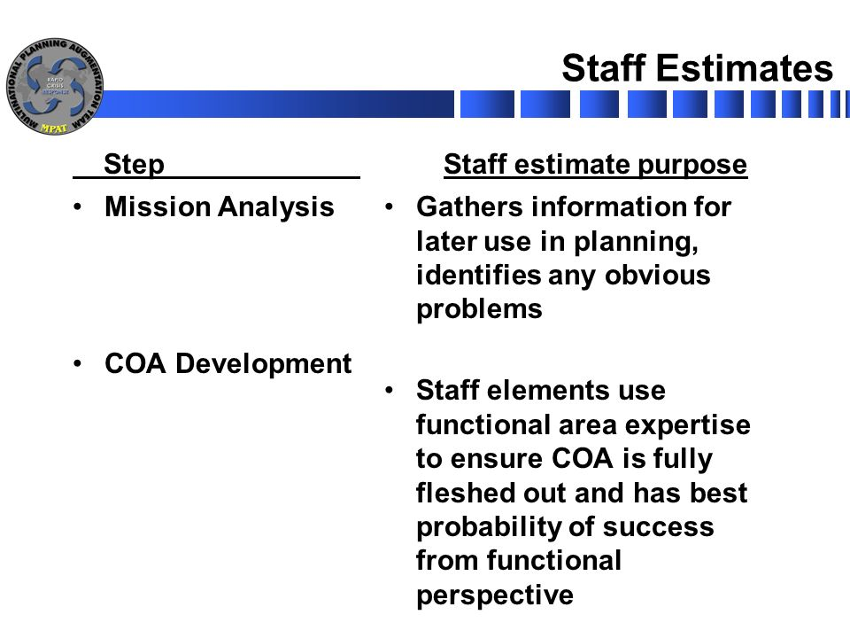 an analysis of the staff development Data collection happens before analysis and reporting  such as staff, time,  (for development of the observation tool,.