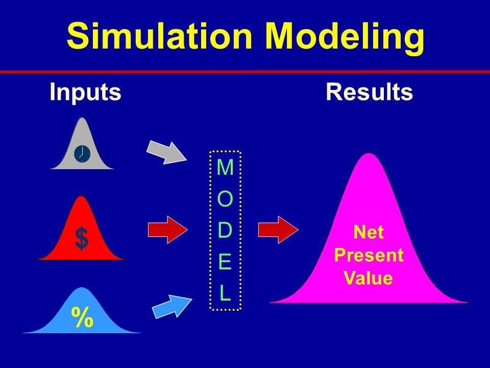 Simulation Modeling $ % Inputs Results M O D E L Net Present Value