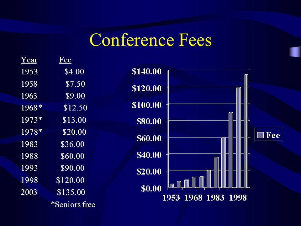 Conference Fees Year Fee 1953 $4.00 $7.50 $9.00 * $12.50 1973* $13.00