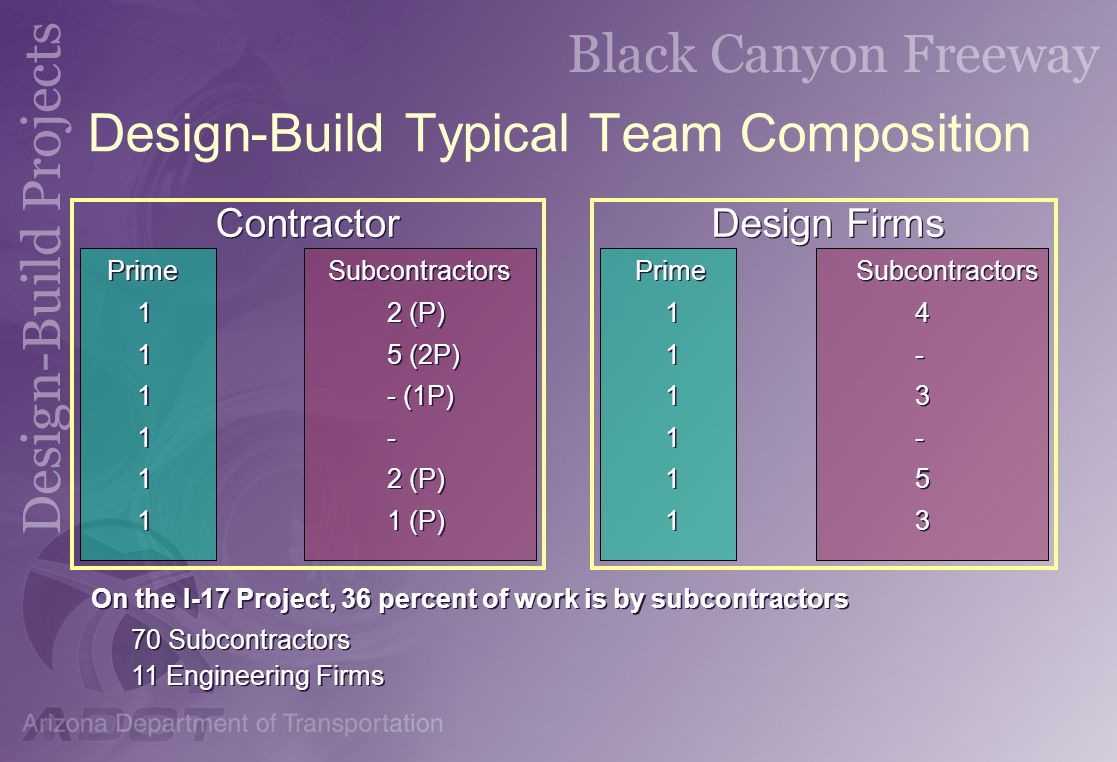 Design-Build Typical Team Composition