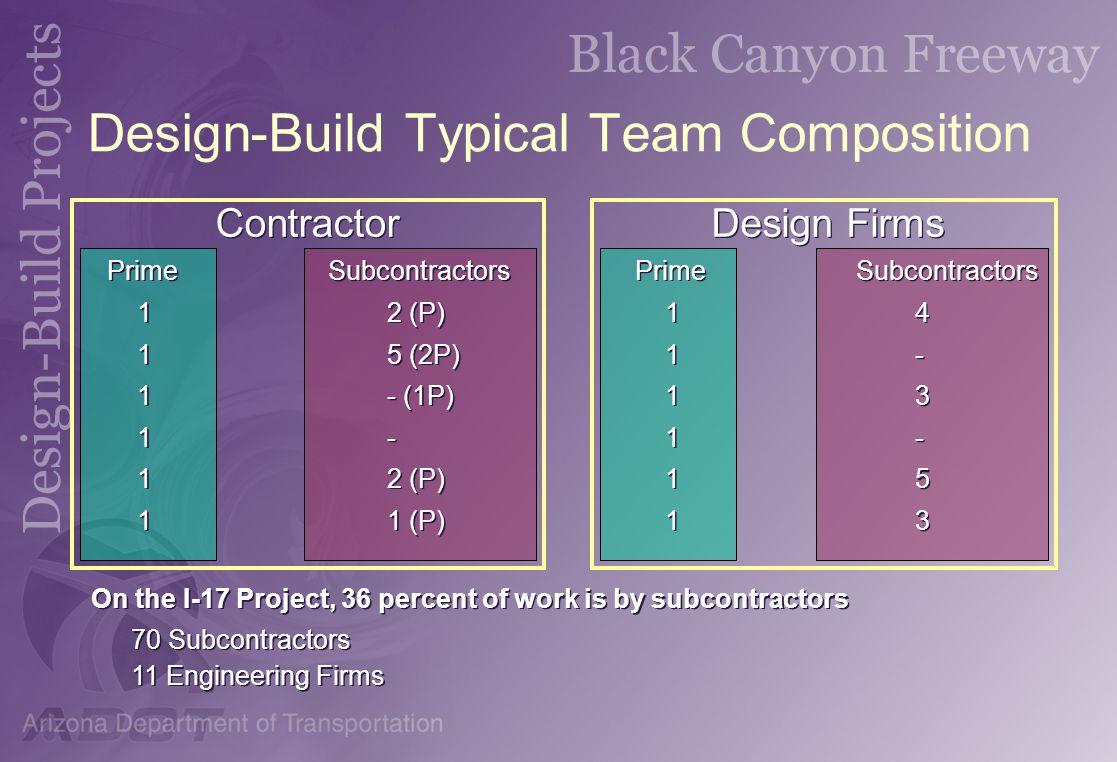 Design-Build Typical Team Composition