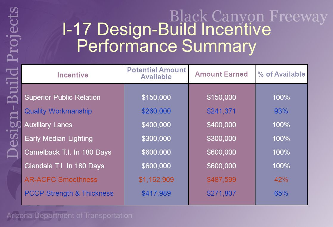 I-17 Design-Build Incentive Performance Summary