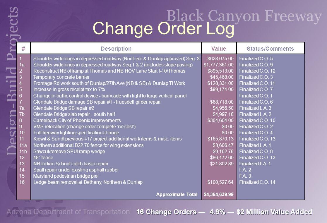 Change Order Log 16 Change Orders — 4.9% — $2 Million Value Added #