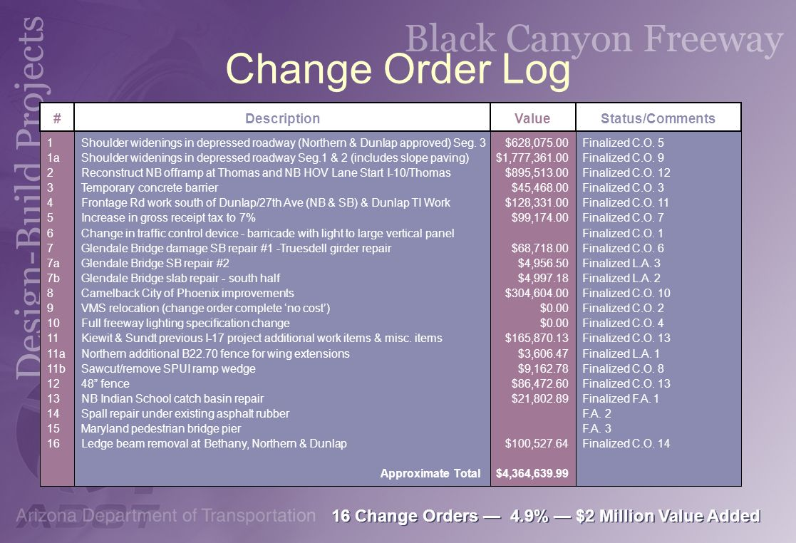 Change Order Log 16 Change Orders — 4.9% — $2 Million Value Added #