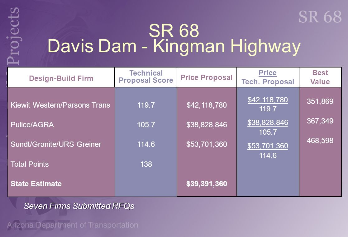SR 68 Davis Dam - Kingman Highway