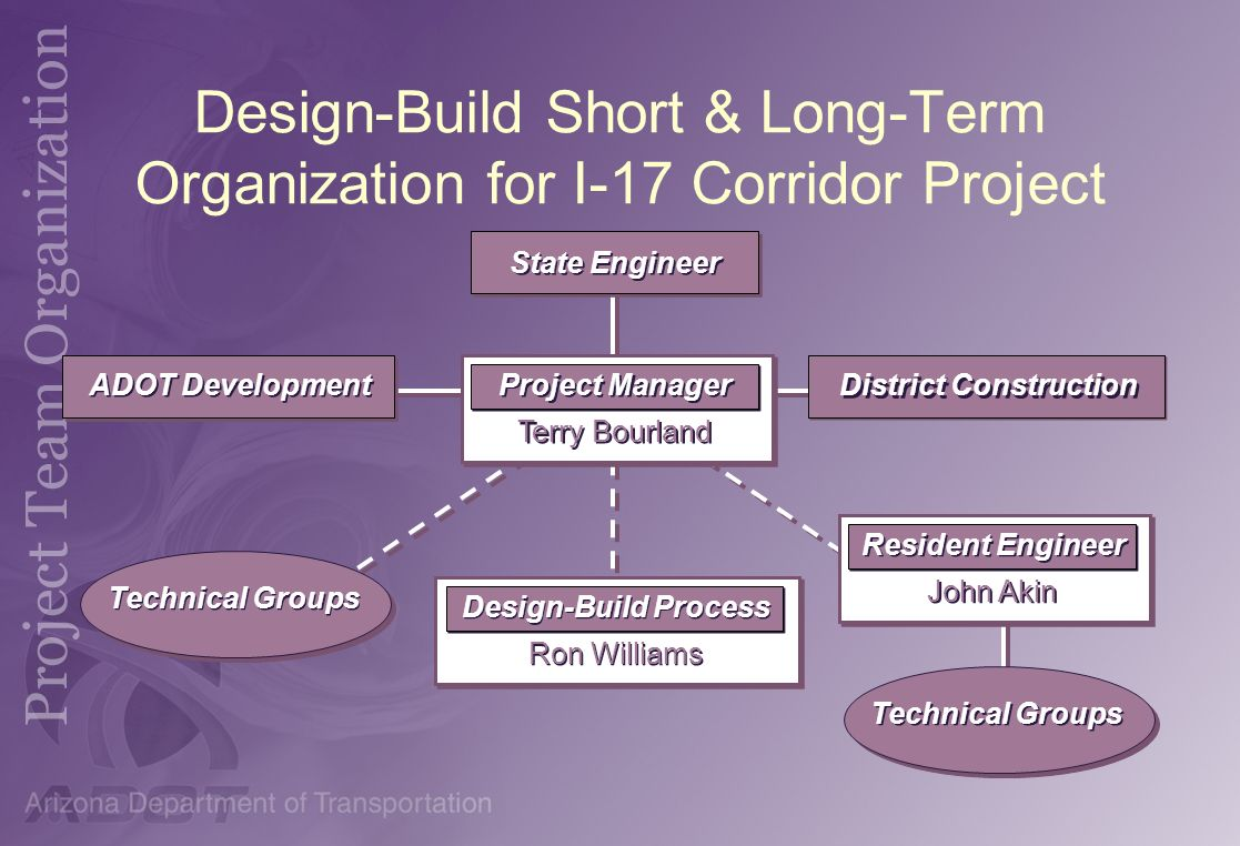 Design-Build Short & Long-Term Organization for I-17 Corridor Project