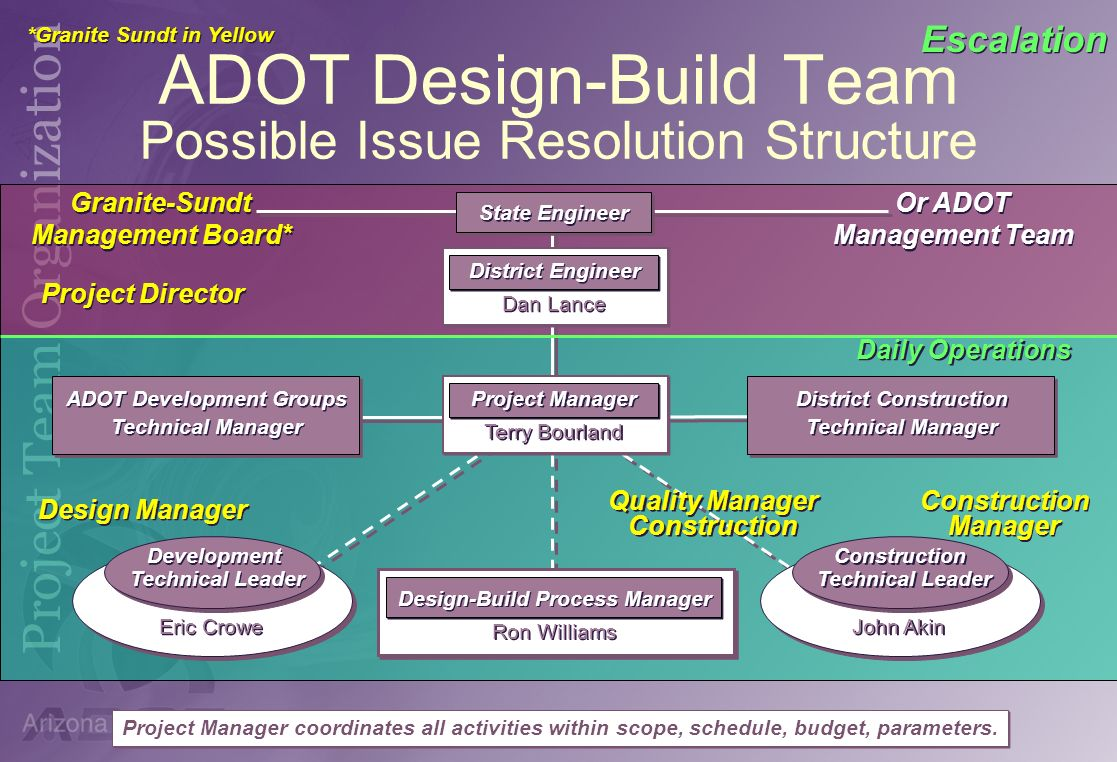 ADOT Design-Build Team Possible Issue Resolution Structure