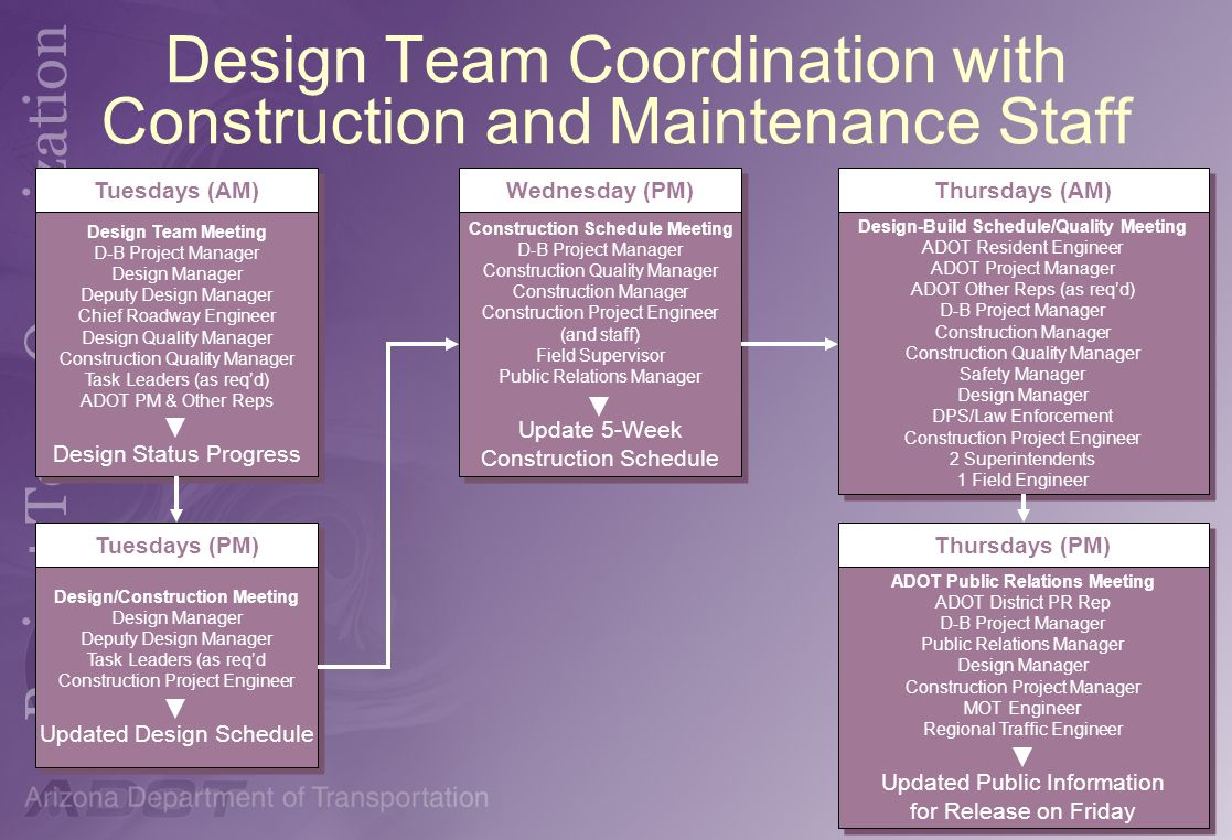 Design Team Coordination with Construction and Maintenance Staff