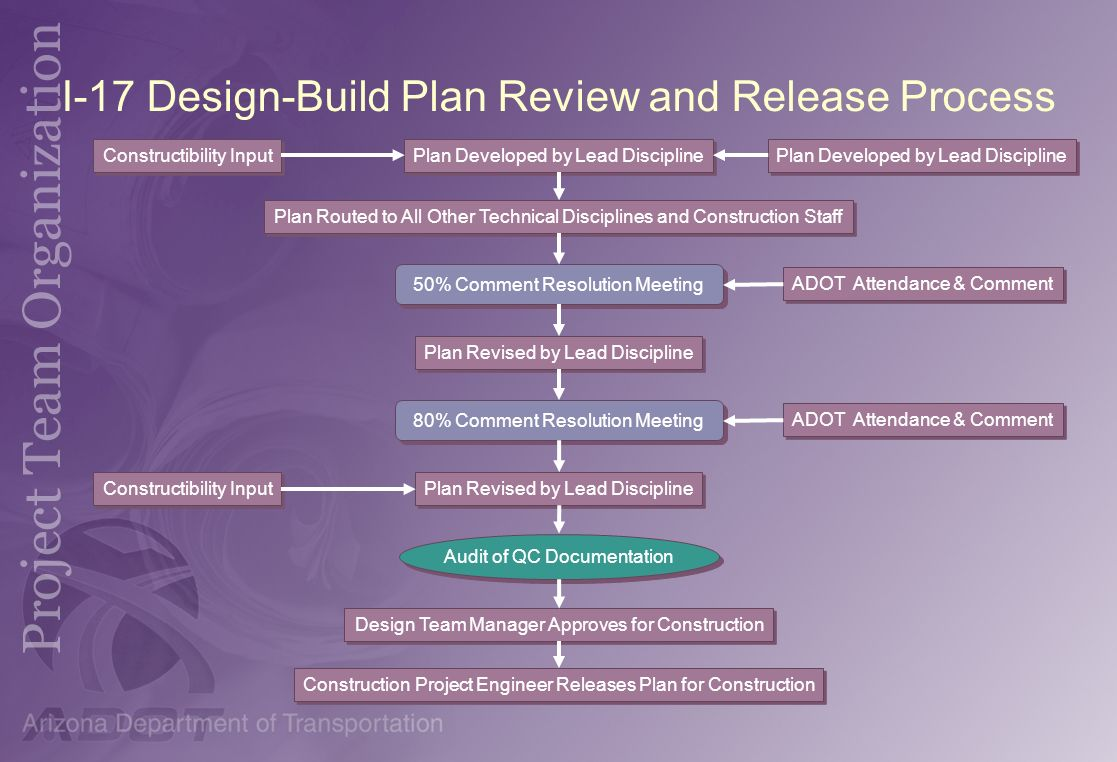 I-17 Design-Build Plan Review and Release Process
