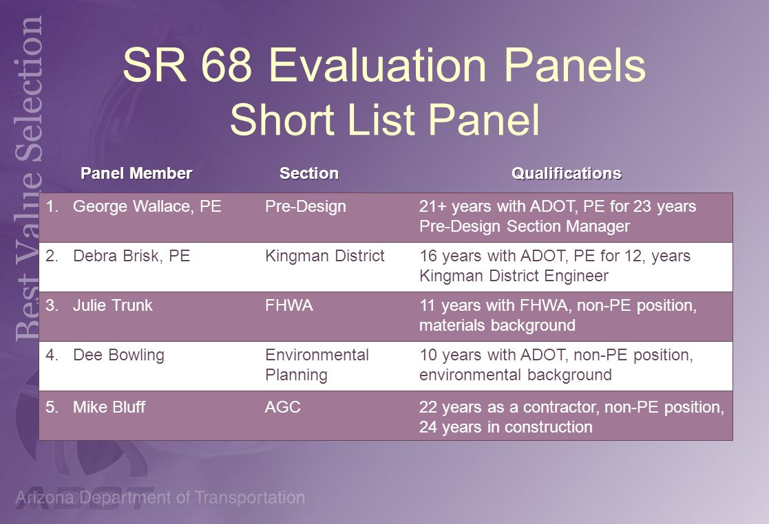 SR 68 Evaluation Panels Short List Panel