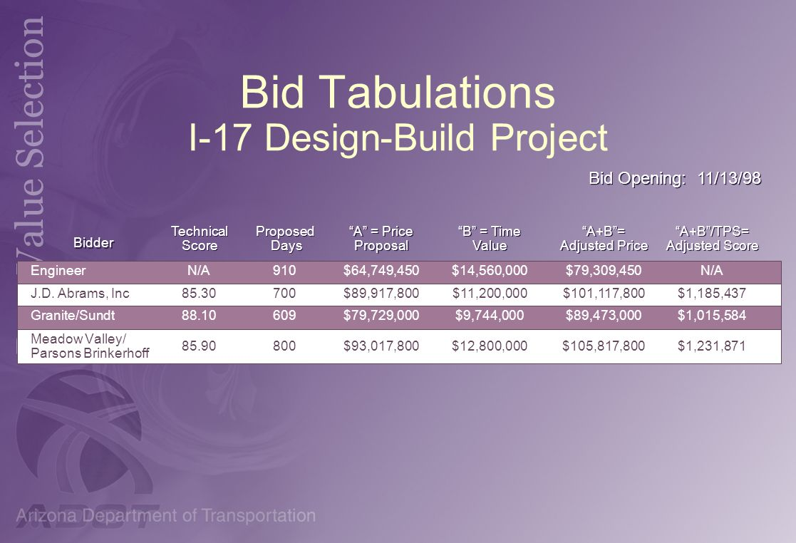 Bid Tabulations I-17 Design-Build Project