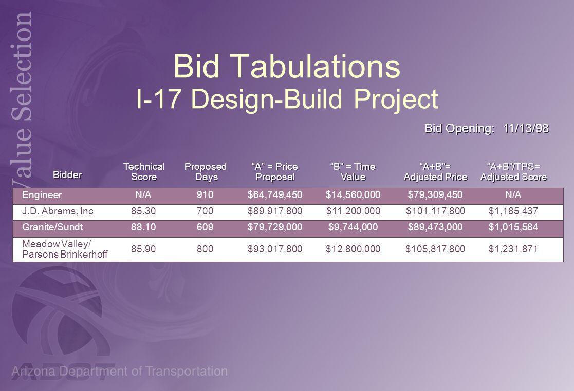 Bid Tabulations I-17 Design-Build Project