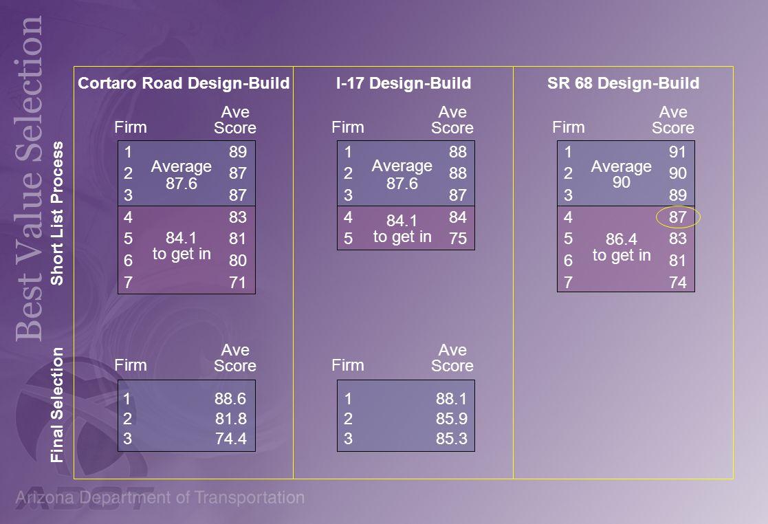 Cortaro Road Design-Build