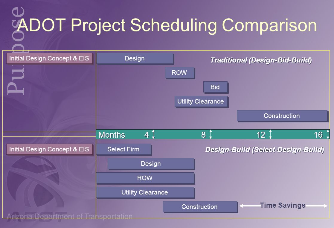 ADOT Project Scheduling Comparison