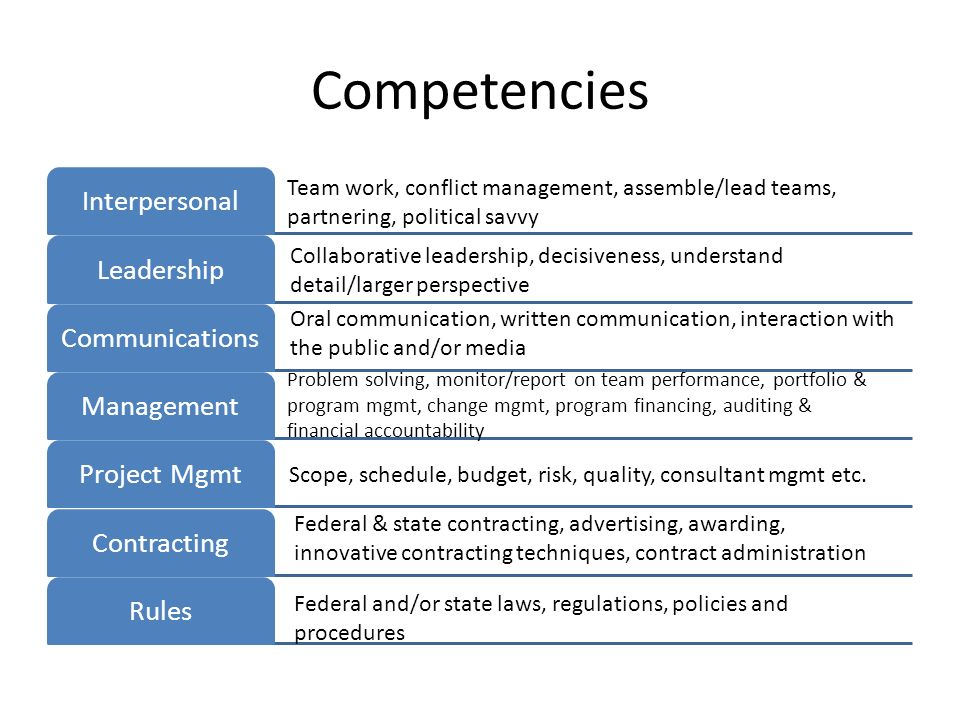Competencies Interpersonal Leadership Communications Management
