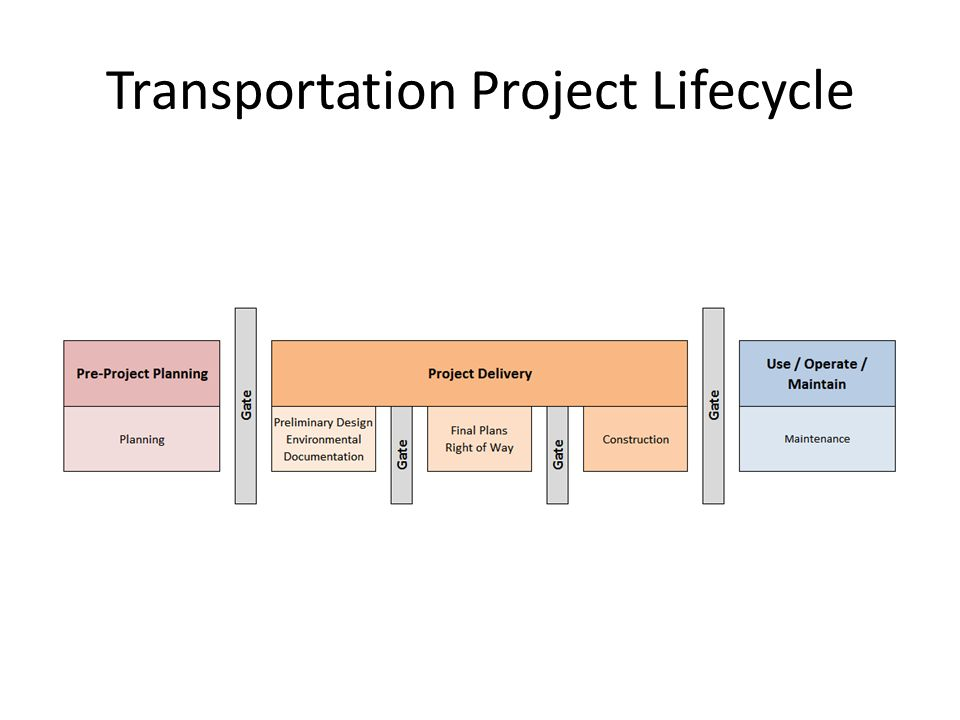 Transportation Project Lifecycle