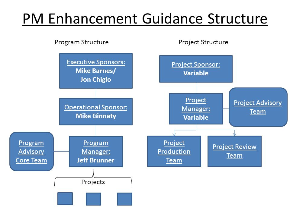 PM Enhancement Guidance Structure