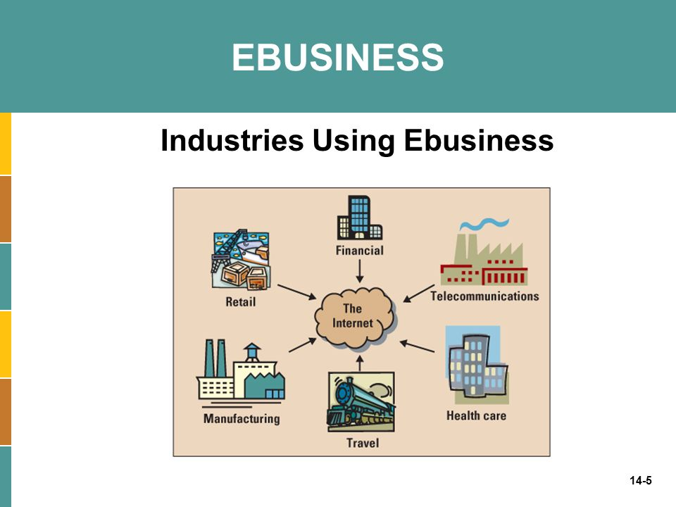 Industries Using Ebusiness