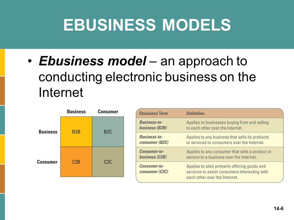 EBUSINESS MODELS Ebusiness model – an approach to conducting electronic business on the Internet