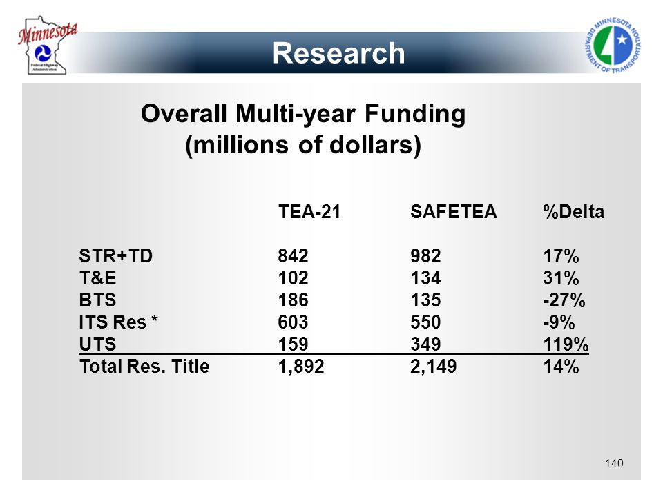Overall Multi-year Funding