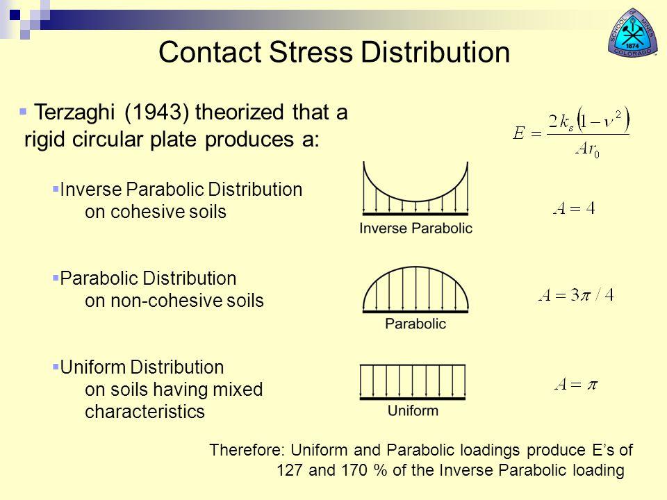 Contact Stress Distribution