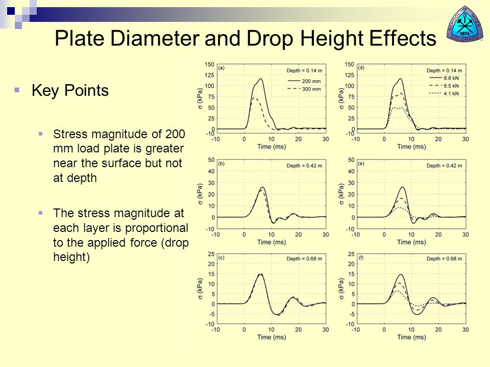 Plate Diameter and Drop Height Effects