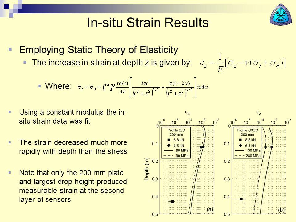 In-situ Strain Results