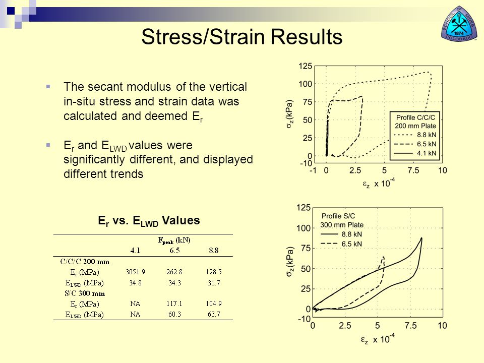 Stress/Strain Results